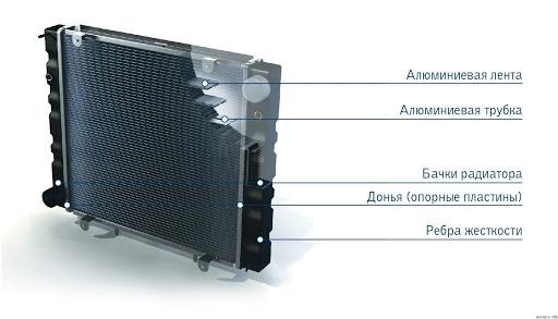 Автомобильный радиатор в разрезе