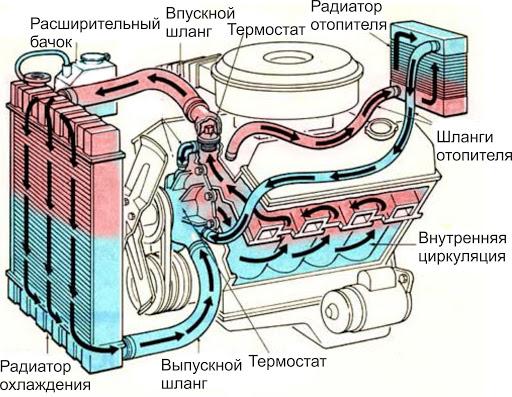 Радиатор двигателя авто