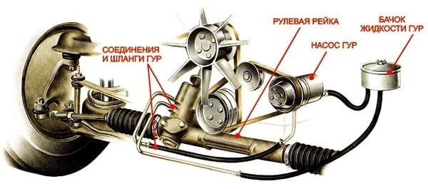 Расположение жидкости для гидроусилителя